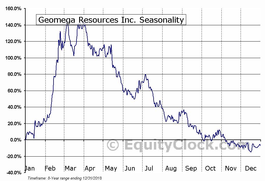Geomega Resources Inc. (TSXV:GMA.V) Seasonal Chart