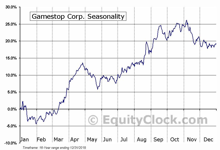 Gamestop Corp. (NYSE:GME) Seasonal Chart
