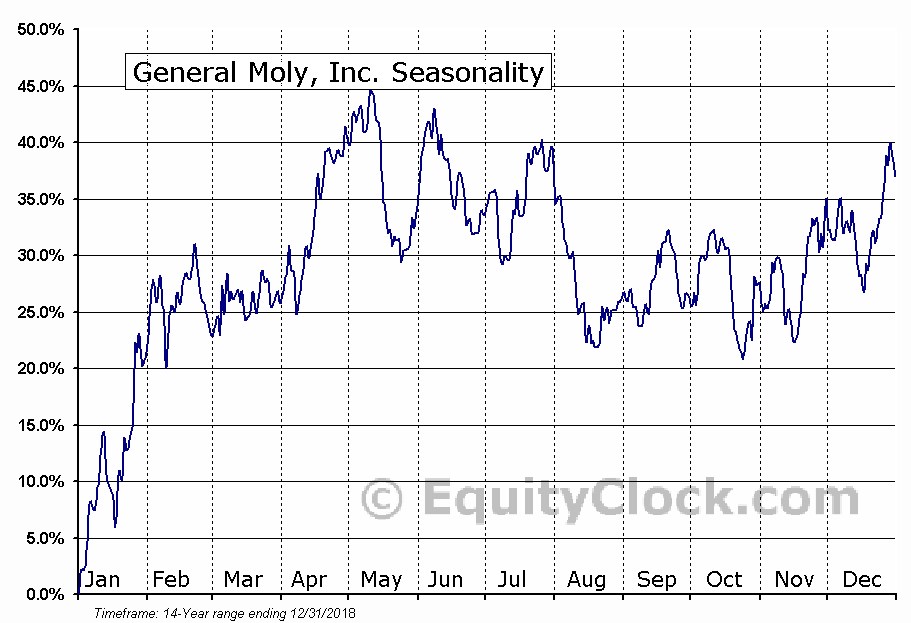 General Moly, Inc. (AMEX:GMO) Seasonal Chart