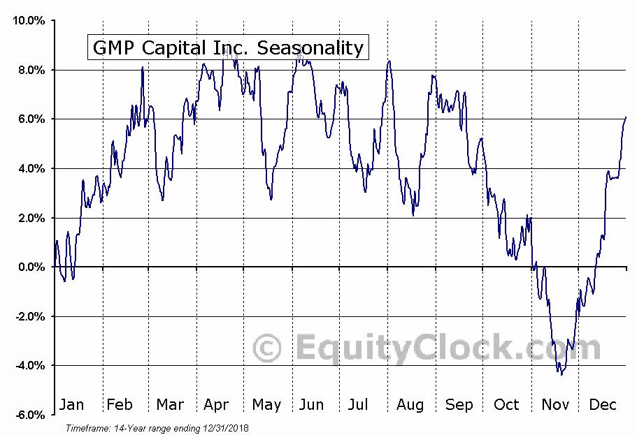 GMP Capital Inc. (TSE:GMP) Seasonal Chart