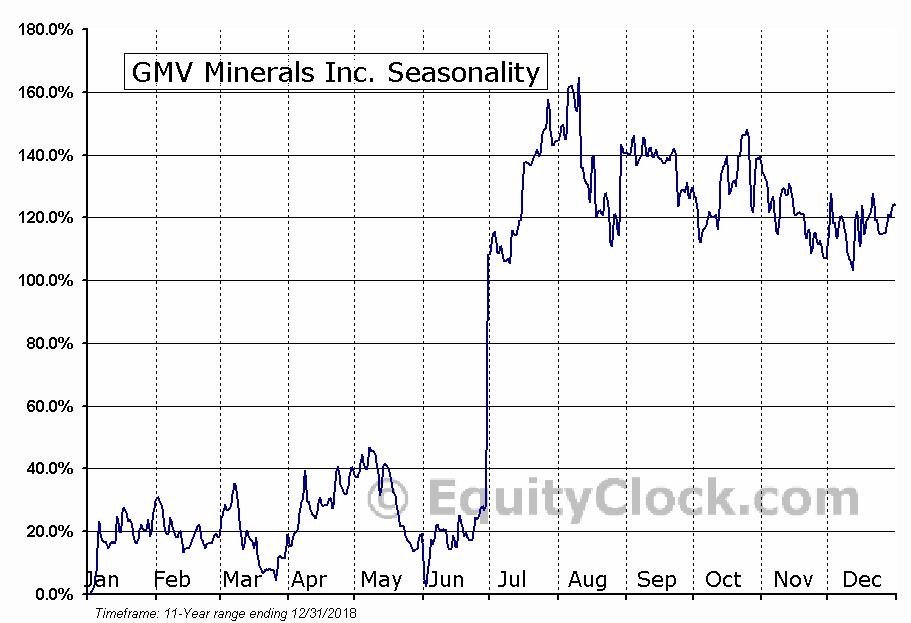 GMV Minerals Inc. (TSXV:GMV) Seasonal Chart