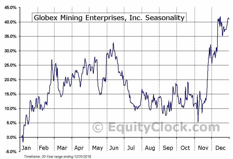 Globex Mining Enterprises (TSE:GMX) Seasonal Chart