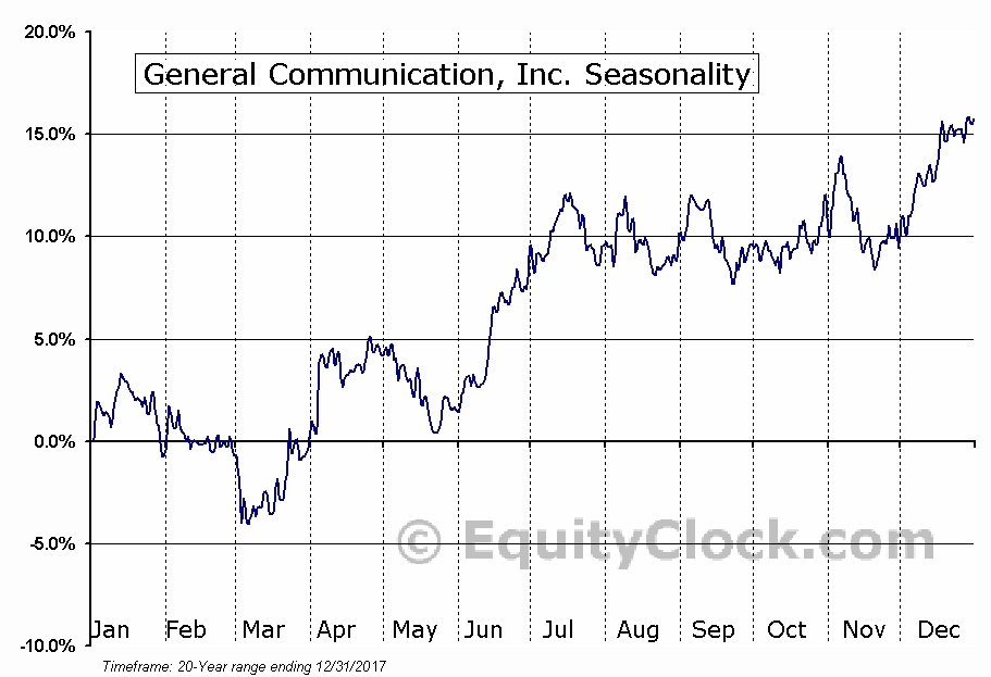 General Communication, Inc. (NASD:GNCMA) Seasonal Chart