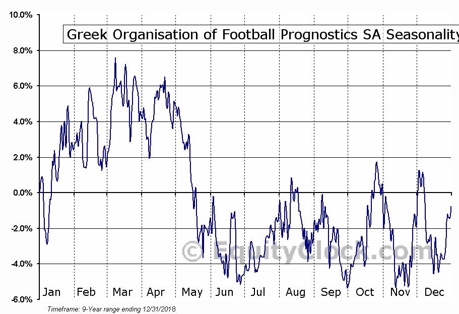 Greek Organisation of Football Prognostics SA (OTCMKT:GOFPY) Seasonal Chart