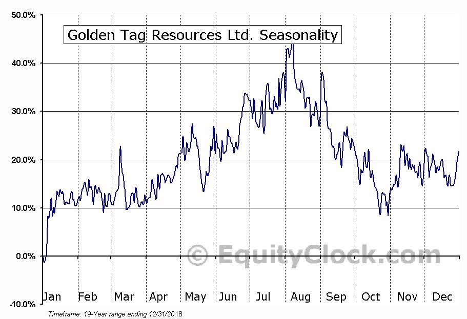 Golden Tag Resources Ltd. (TSXV:GOG) Seasonal Chart