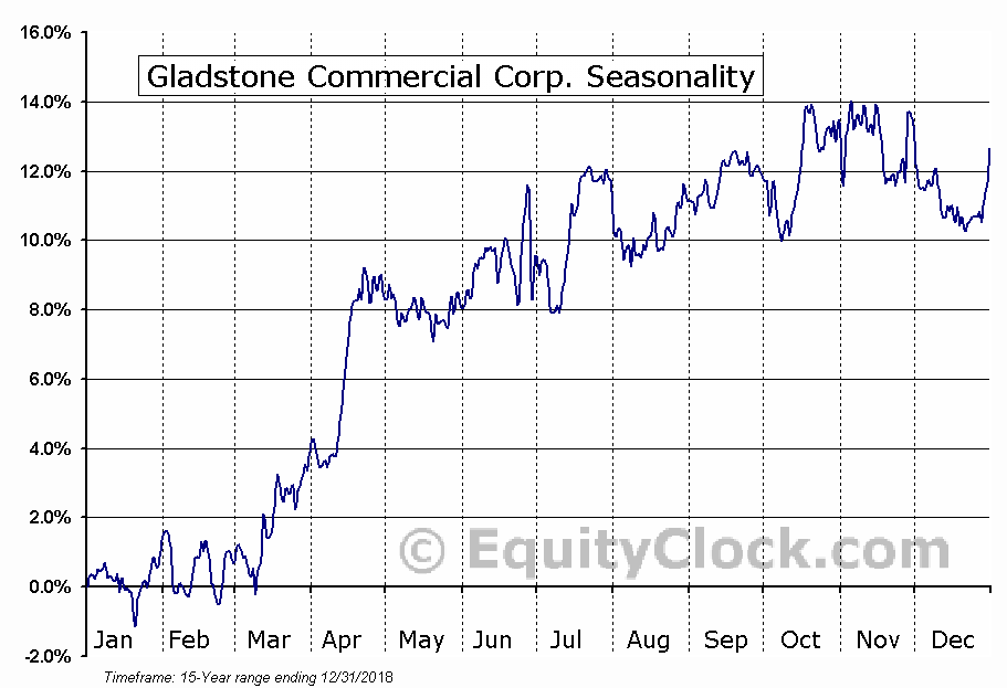 Gladstone Commercial Corp. (NASD:GOOD) Seasonal Chart