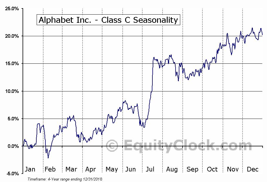 Google Inc. (NASDAQ:GOOG) Seasonal Chart