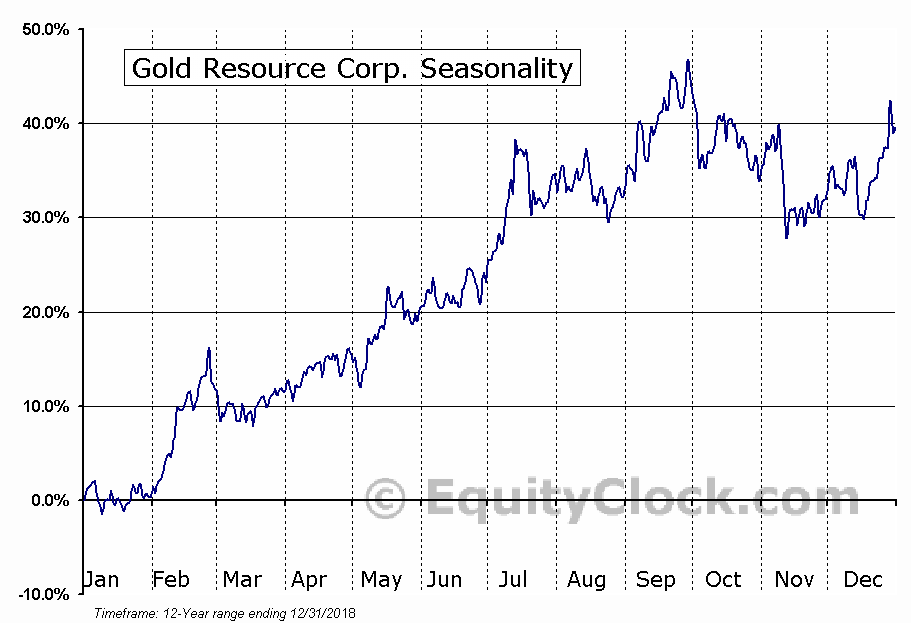 Gold Resource Corp. (AMEX:GORO) Seasonal Chart