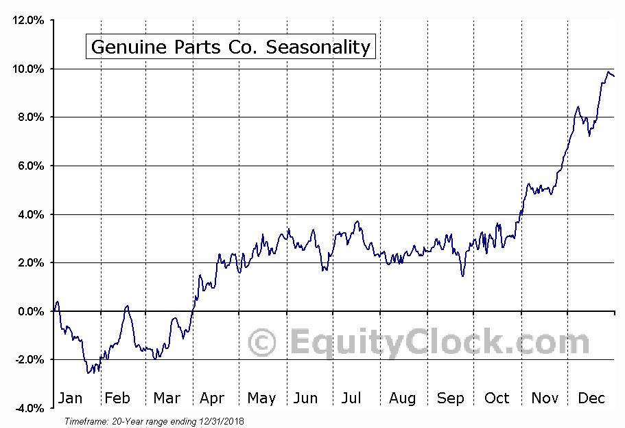 Genuine Parts Company  (NYSE:GPC) Seasonal Chart