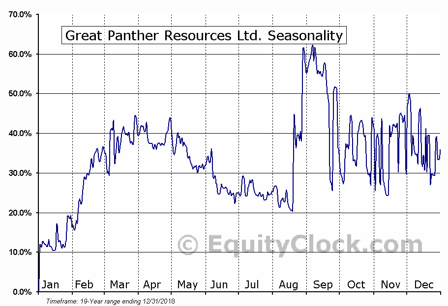 Great Panther Resources (TSE:GPR) Seasonal Chart