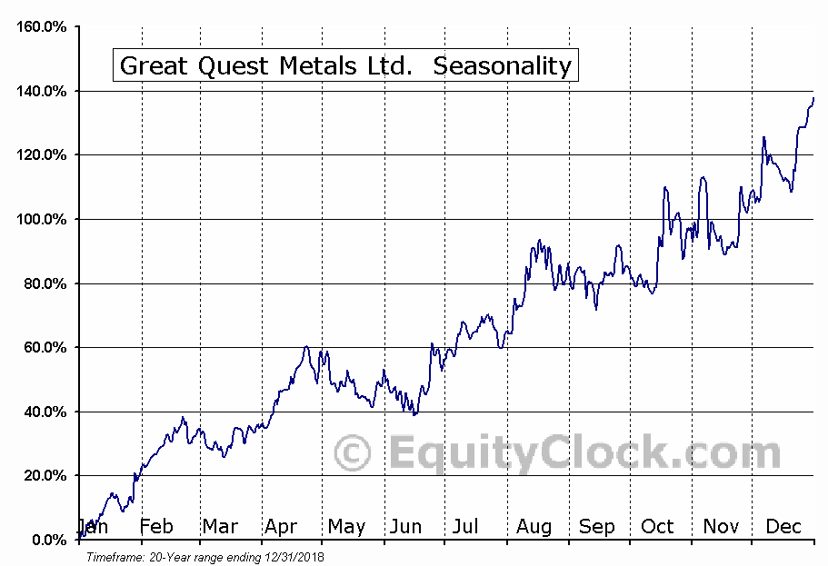 Great Quest Metals Ltd. (TSXV:GQ) Seasonal Chart