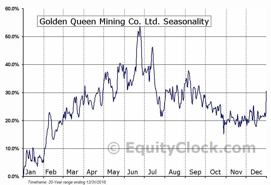 Golden Queen Mining Co. Ltd. (OTCMKT:GQMNF) Seasonal Chart