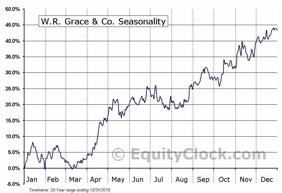 W.R. Grace & Co. (NYSE:GRA) Seasonal Chart