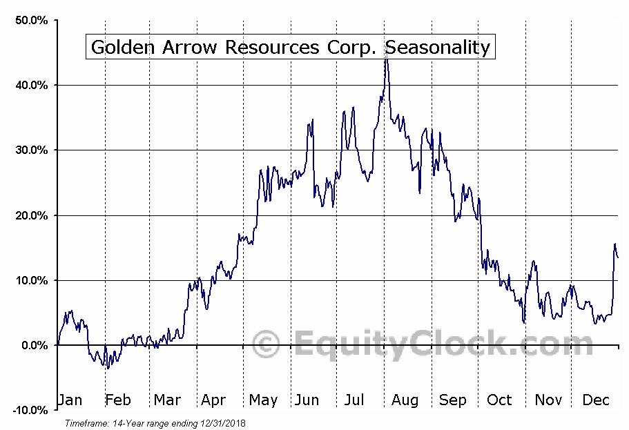 Golden Arrow Resources Corp. (TSXV:GRG.V) Seasonal Chart