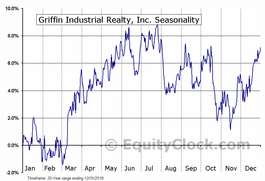 Griffin Industrial Realty, Inc. (NASD:GRIF) Seasonal Chart