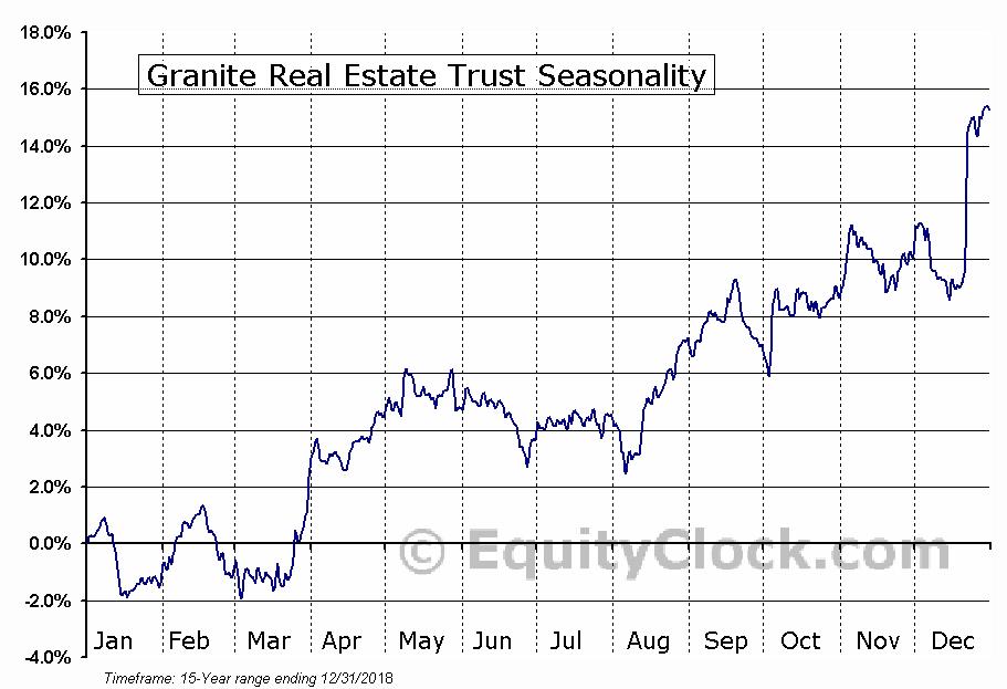 Granite Real Estate Trust (NYSE:GRP-U) Seasonal Chart