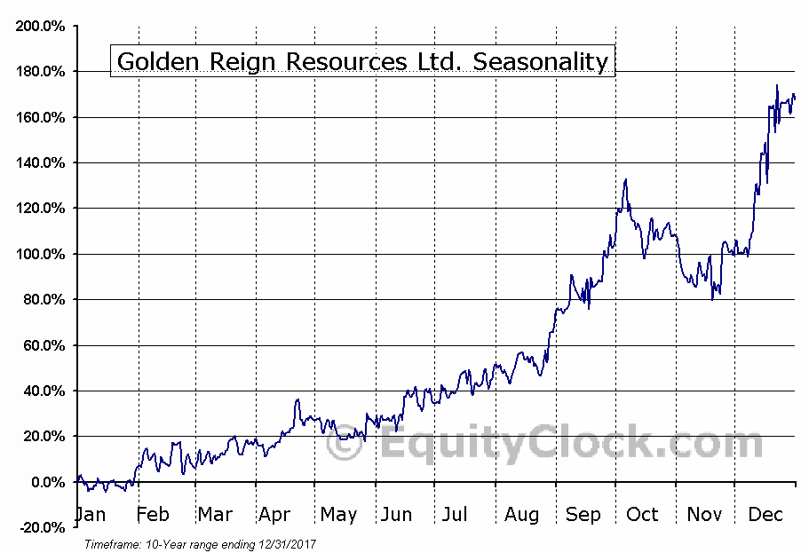 Golden Reign Resources Ltd. (TSXV:GRR) Seasonal Chart