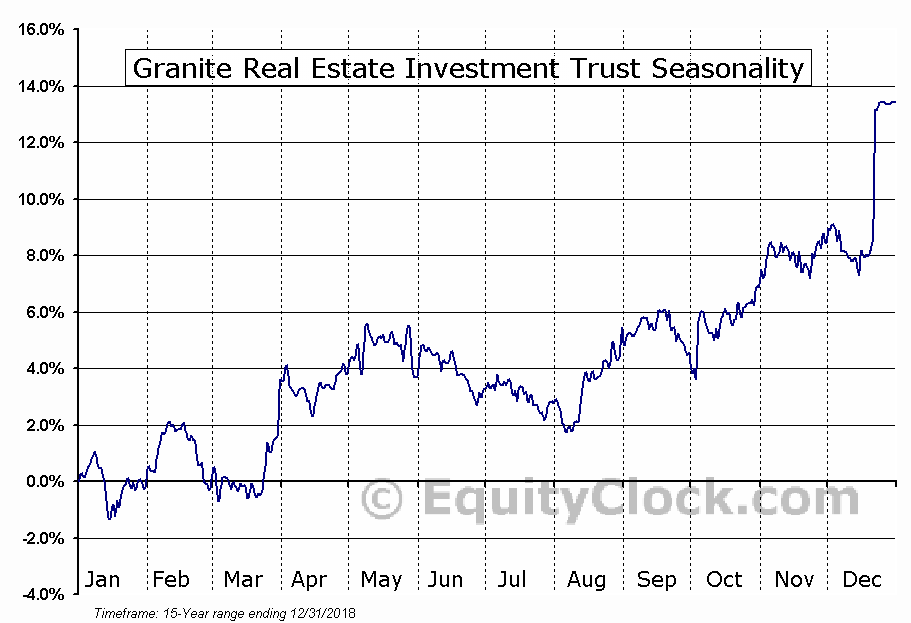 Granite REIT (TSE:GRT-UN) Seasonal Chart