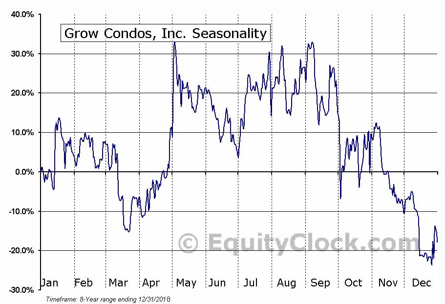 Grow Condos, Inc. (OTCMKT:GRWC) Seasonal Chart