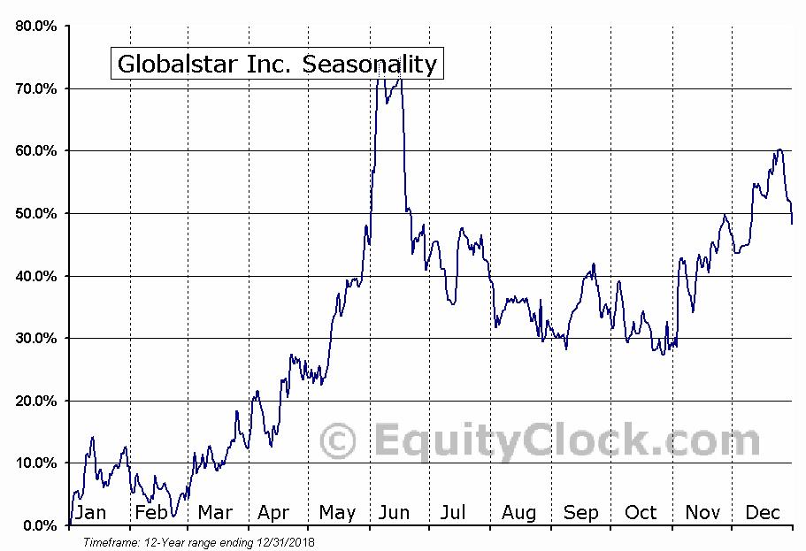 Globalstar Inc. (AMEX:GSAT) Seasonal Chart