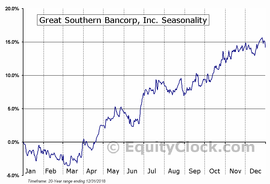 Great Southern Bancorp, Inc. (NASD:GSBC) Seasonal Chart