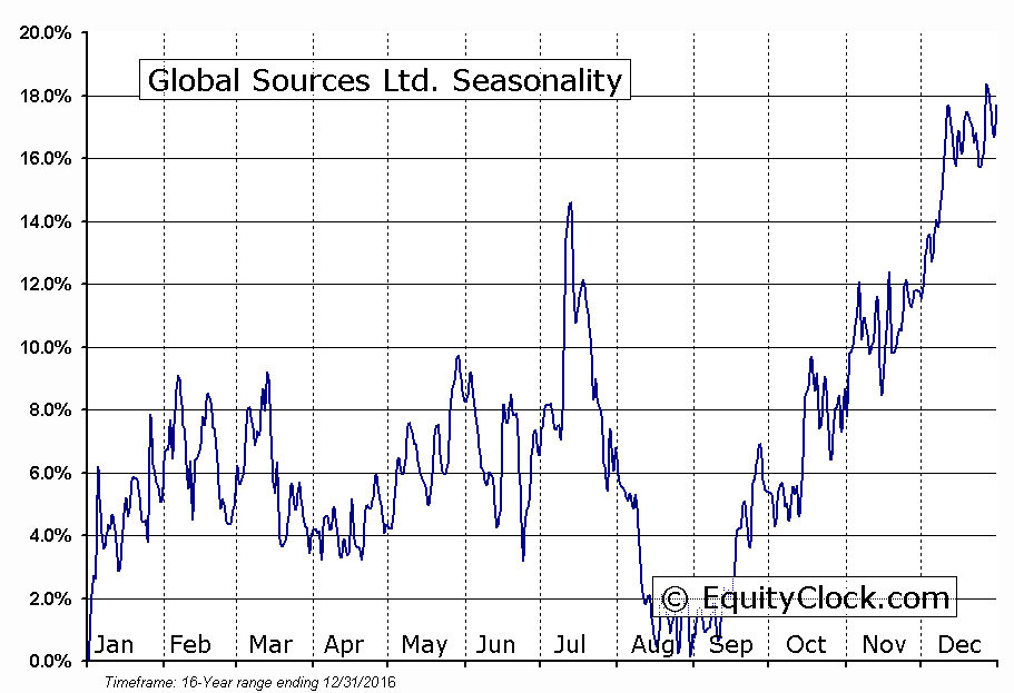 Global Sources Ltd. (NASD:GSOL) Seasonal Chart