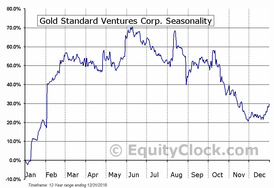 Gold Standard Ventures Corp. (AMEX:GSV) Seasonal Chart