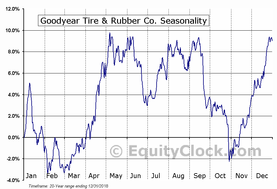 The Goodyear Tire & Rubber Company  (NYSE:GT) Seasonal Chart