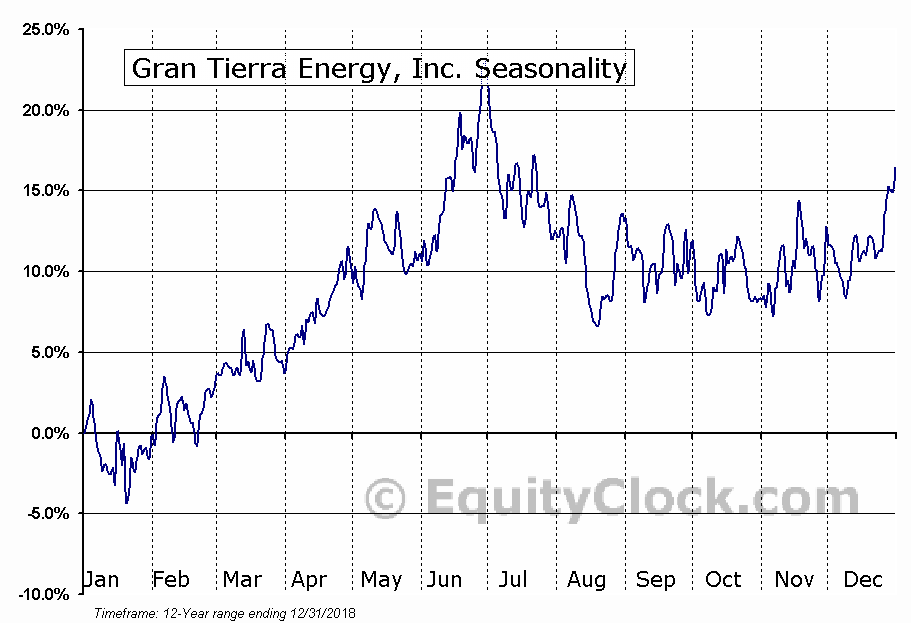 Gran Tierra Energy, Inc. (AMEX:GTE) Seasonal Chart