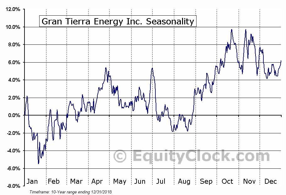 Gran Tierra Energy (TSE:GTE) Seasonal Chart