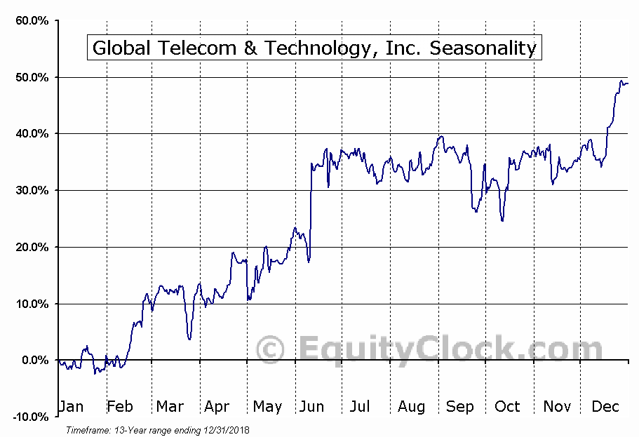 Global Telecom & Technology, Inc. (NYSE:GTT) Seasonal Chart