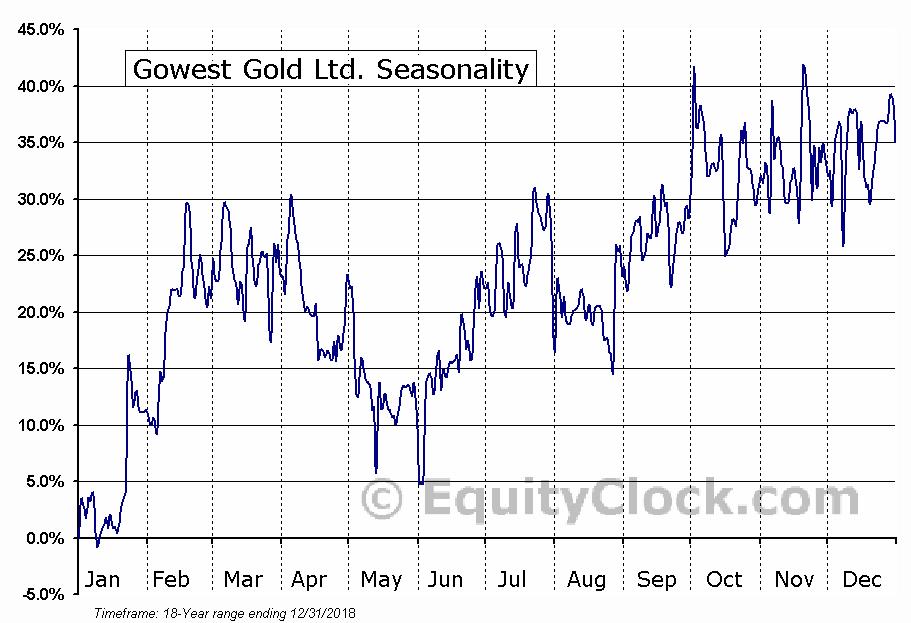 Gowest Gold Ltd. (TSXV:GWA) Seasonal Chart