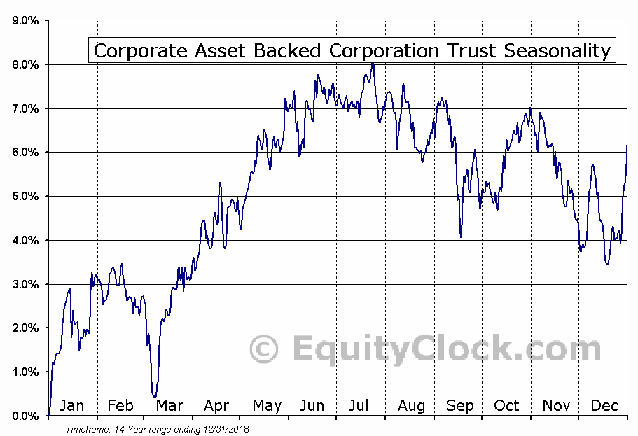 Corporate Asset Backed Corporation Trust (GS Capital I) (NYSE:GYB) Seasonal Chart