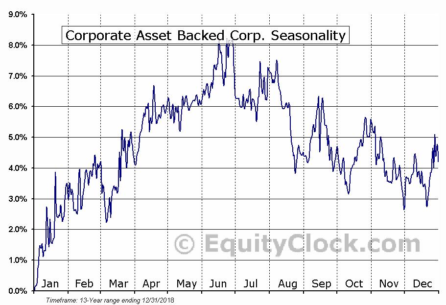 Corporate Asset Backed Corp. (NYSE:GYC) Seasonal Chart