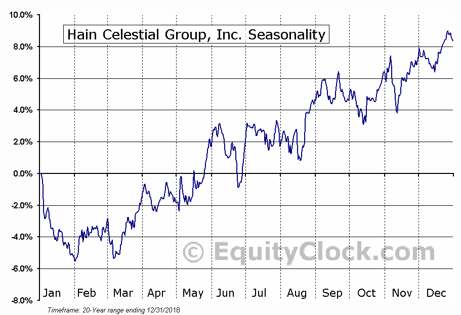 Hain Celestial Group Inc (NASDAQ:HAIN) Seasonal Chart