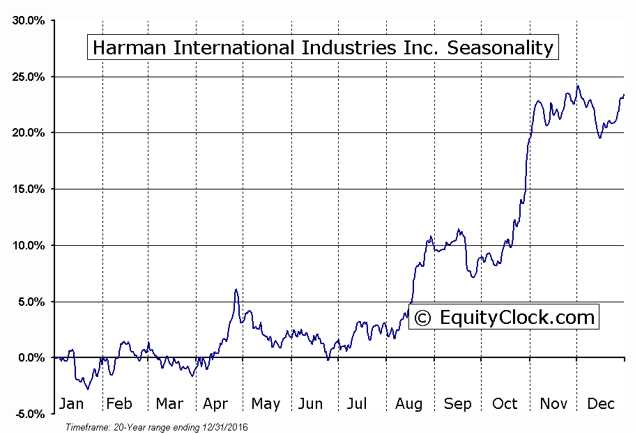 Harman International Industries Inc.  (NYSE:HAR) Seasonal Chart