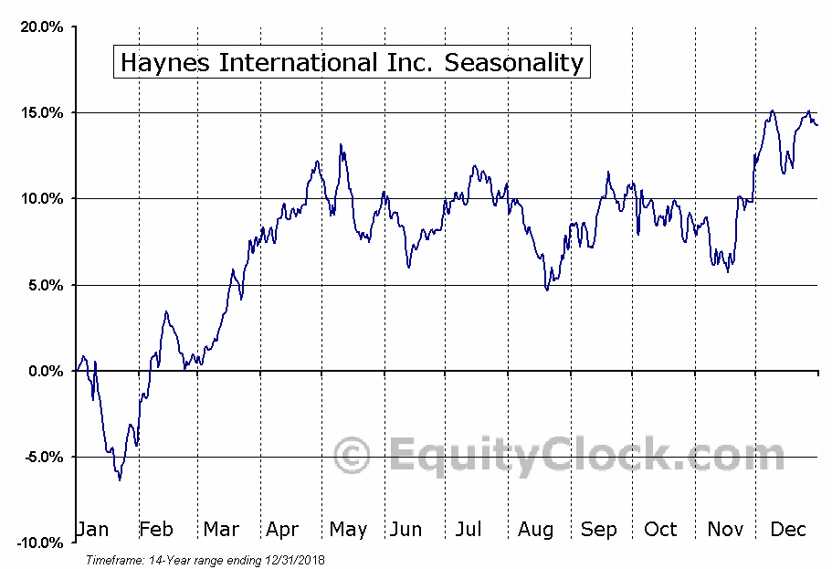 Haynes International Inc. (NASD:HAYN) Seasonal Chart
