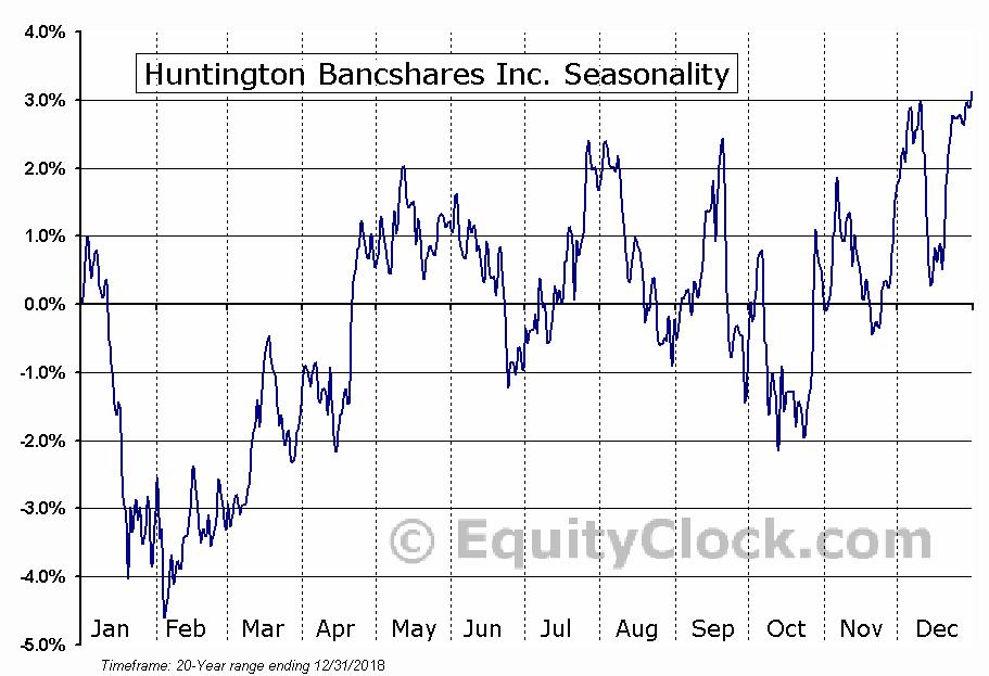 Huntington Bancshares Incorporated  (NASDAQ:HBAN) Seasonal Chart