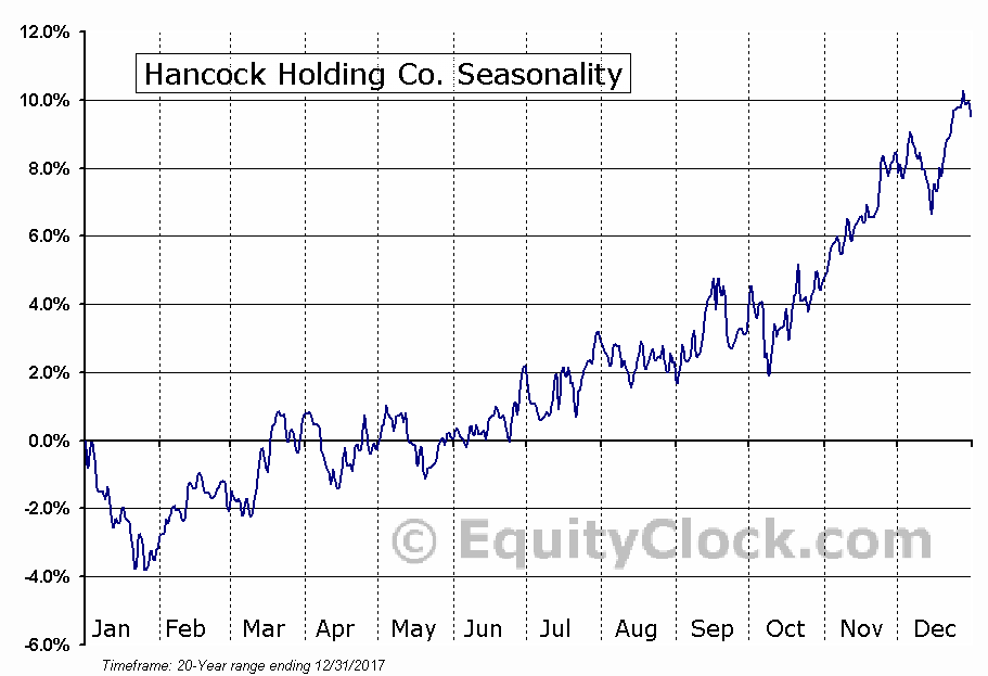 Hancock Holding Co. (NASD:HBHC) Seasonal Chart