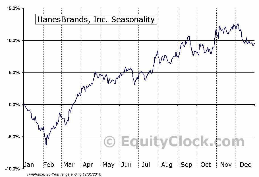 Hanesbrands Inc. (NYSE:HBI) Seasonal Chart