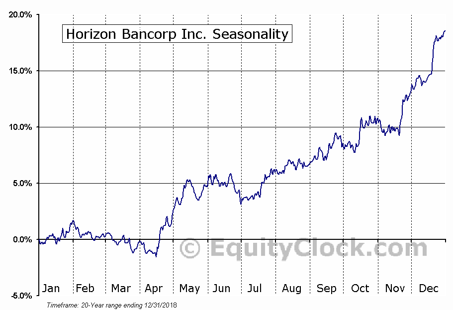 Horizon Bancorp (NASD:HBNC) Seasonal Chart