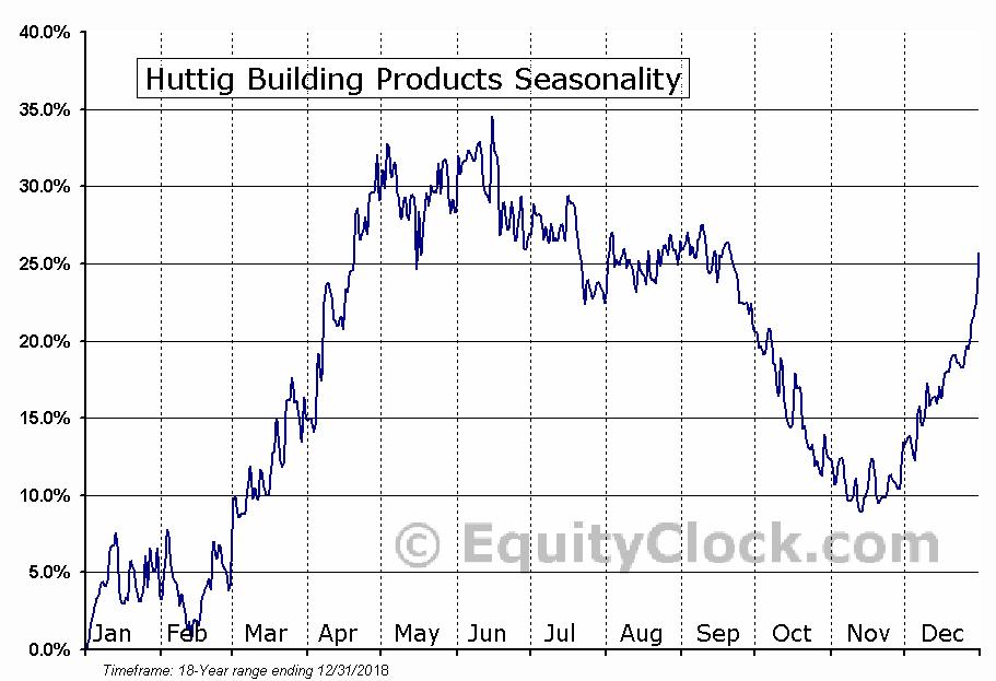 Huttig Building Products (NASD:HBP) Seasonal Chart