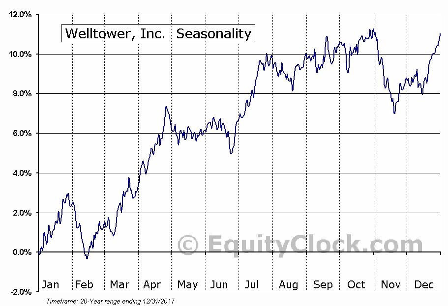 Welltower, Inc.  (NYSE:HCN) Seasonal Chart