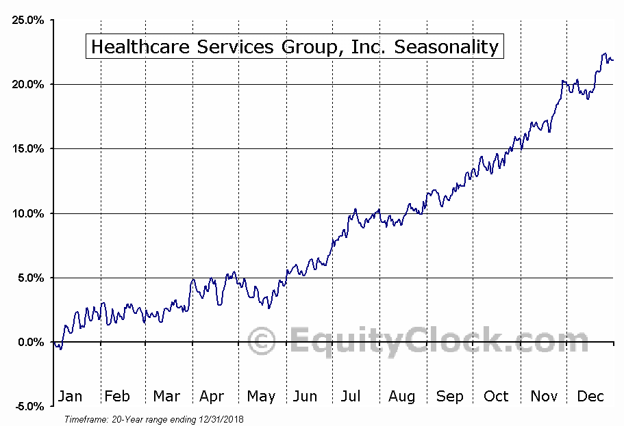 Healthcare Services Group (NASD:HCSG) Seasonal Chart