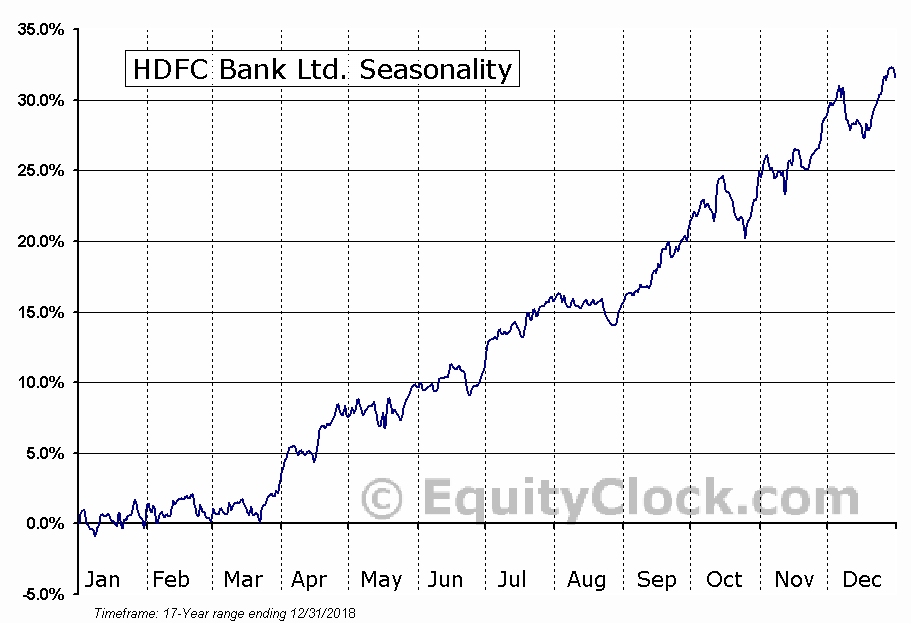HDFC Bank Ltd. (NYSE:HDB) Seasonal Chart