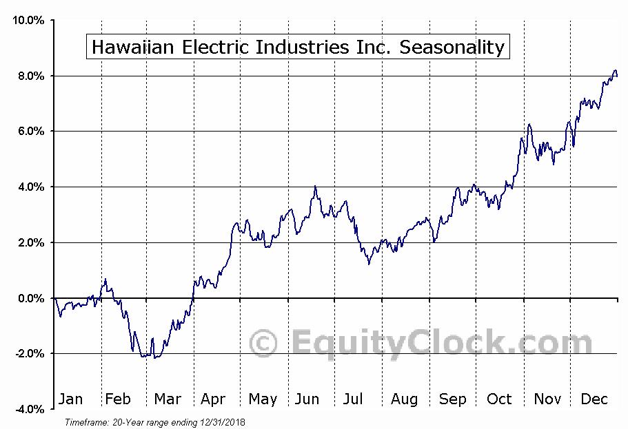 Hawaiian Electric Industries (NYSE:HE) Seasonal Chart