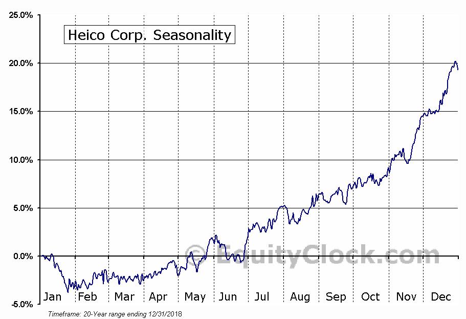 Heico Corp. (NYSE:HEI) Seasonal Chart