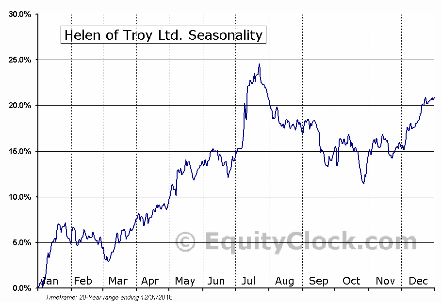Helen of Troy Ltd. (NASD:HELE) Seasonal Chart