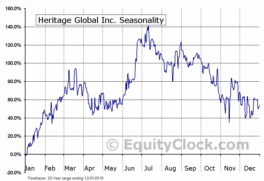 Heritage Global Inc. (OTCMKT:HGBL) Seasonal Chart