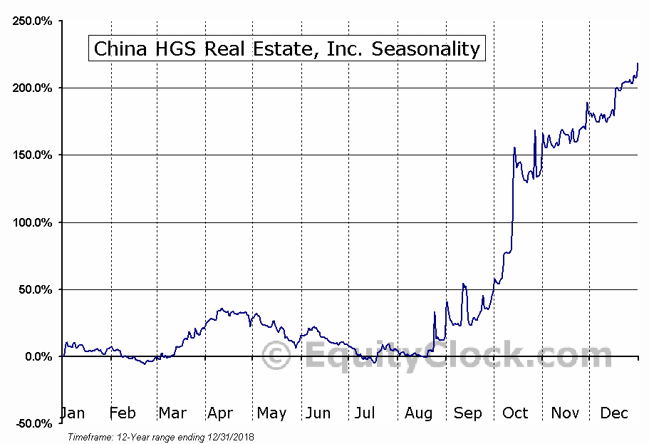 China HGS Real Estate, Inc. (NASD:HGSH) Seasonal Chart